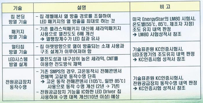 LED 공장등의 특징